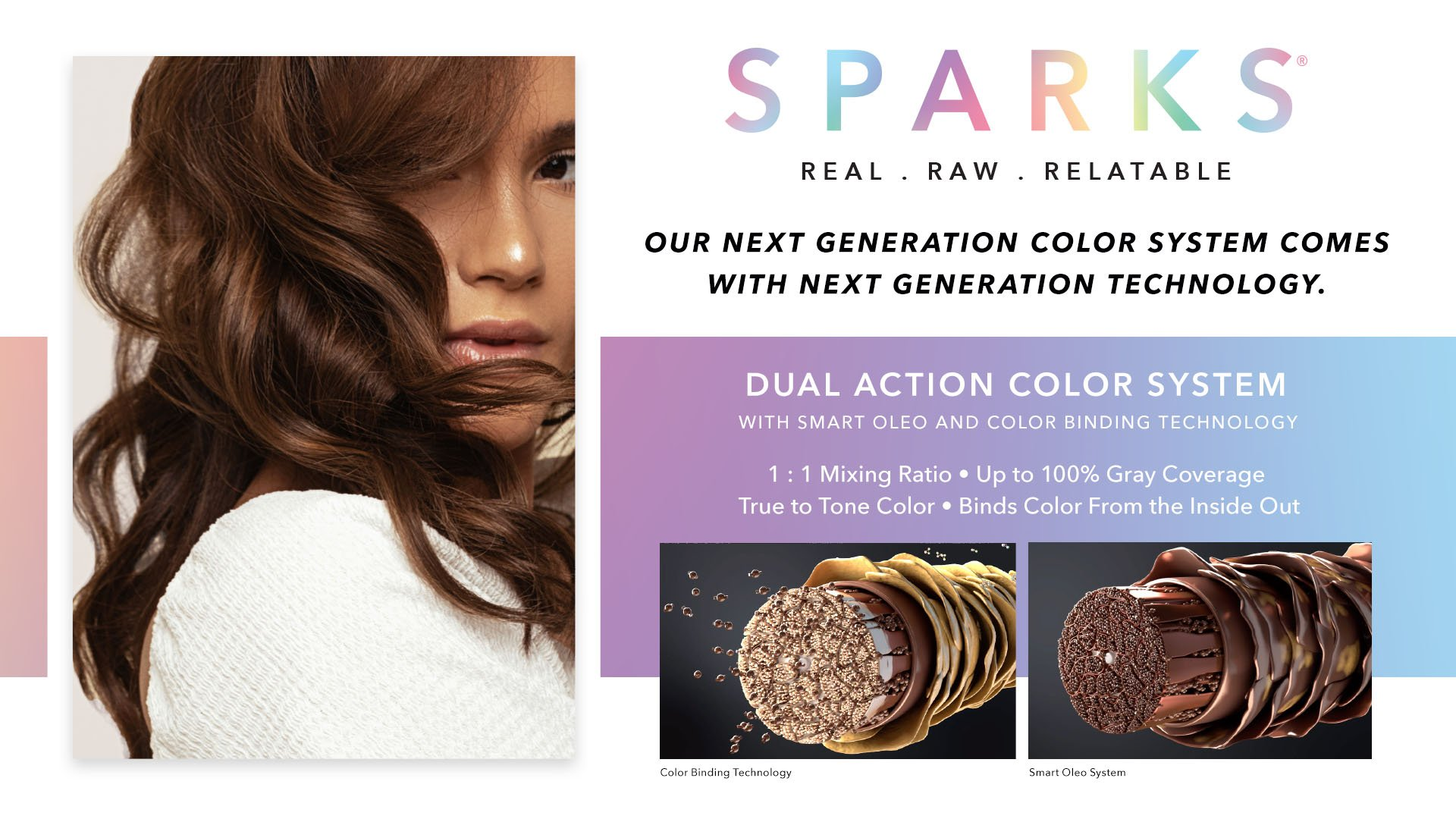 Quote reads, dual action color system with smart oleo and color binding technology. 1:1 mixing ratio, up to 100% gray coverage, true to tone color, binds color from the inside out. Technical visuals of hair.